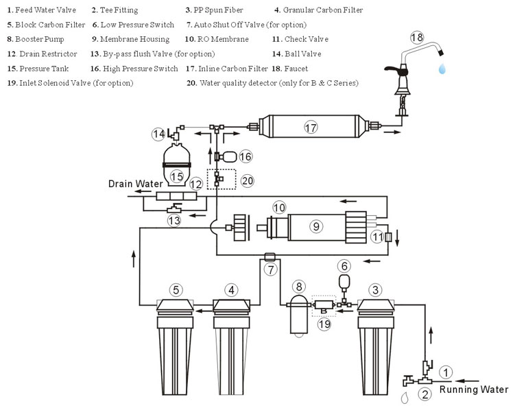 01 filtration stages installation manual of diy reverse osmosis water filter system to wiring diagram of ro water purifier at gsmx.co